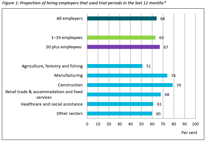 Proportion of employers