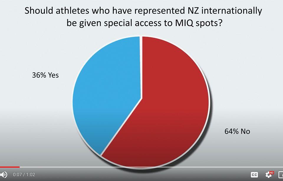 WATCH: Kiwis split on sports quarantine privileges